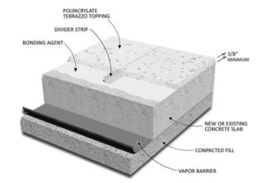 polyacrylate terrazzo