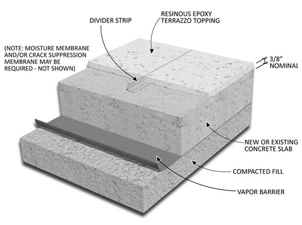 Defining Terrazzo: What makes terrazzo?
